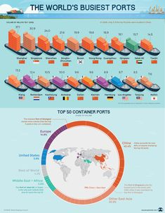 Infographic : World's busiest ports World's busiest ports By Monticellite Information graphics, visual representations of data known as infographics, keep Global Supply Chain, Nuclear Reactor, World Economic Forum, Ningbo, Kids On The Block, Xiamen, Information Graphics, World Trade, Shenzhen