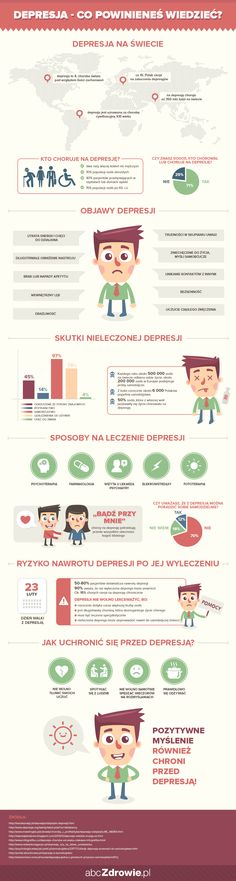 Wszystko co powinieneś wiedzieć o depresji - infografika