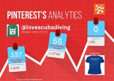 This Pinterest weekly report for lovescubadiving was generated by #Snapchum. Snapchum helps you find recent Pinterest followers, unfollowers and schedule Pins. Find out who doesnot follow you back and unfollow them.