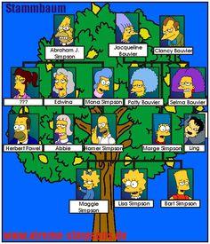 deutsche stammbaum | Familie / Nachbarn / wenn/als/wann