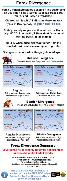 #ForexUseful - Forex Divergence traders observe Price action and an Oscillator, here's how to spot and trade both Regular and Hidden divergence…