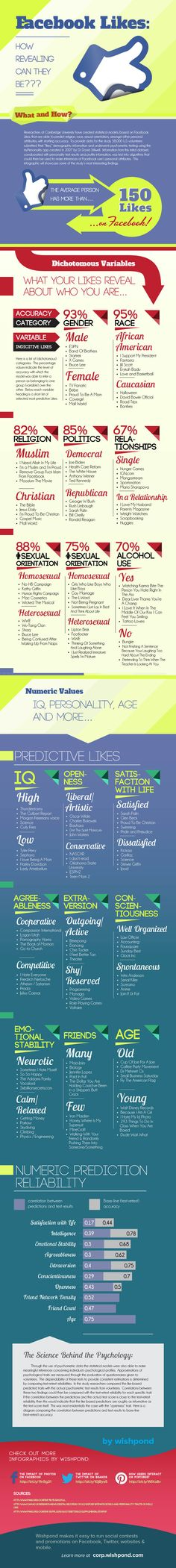 #INFOGRAPHIC -- What #Facebook Likes say are YOU!