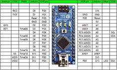 Arduino Nano pin layout Maybe something for Printer Chat? Hobby Electronics, Electronics Projects, Arduino Bluetooth, Arduino Beginner, Science Electricity, Micro Computer, Arduino Board, Raspberry Pi Projects, Circuit Diagram