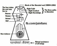 Jainism - 3 Fold Path to destroy karma