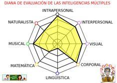 La diana de evaluaciónparticipativaes un método de evaluación, rápido y muy visual, que nos permite conocer la opinión de nuestros alumnos sobre diversos aspectos de nuestras paletas de inteligencias múltiples. …