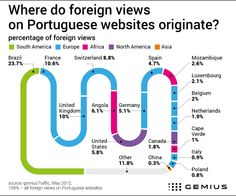 One in five foreign views on Portuguese websites comes from Brazil -  www.Gemius.com – Knowledge that supports business decisions