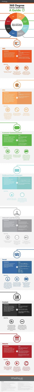 Digital Marketing for Beginners: 8 Steps to Building Your Business | Red Website Design Blog