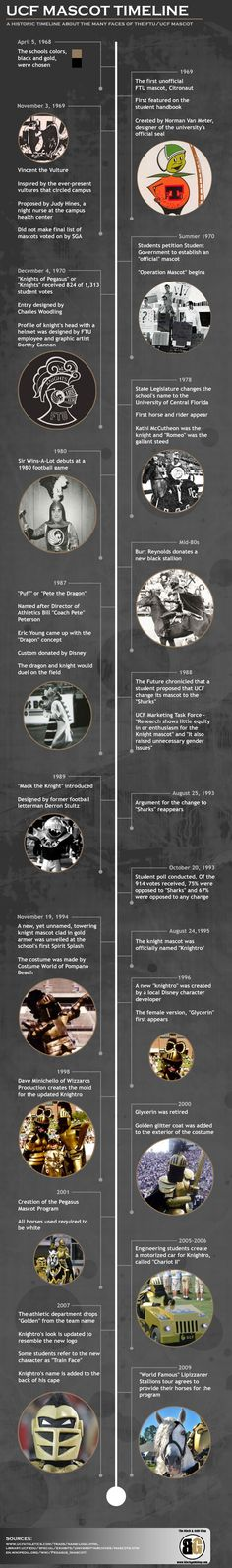UCF Knights Mascot Timeline Infographic