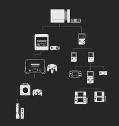Nintendo genealogy