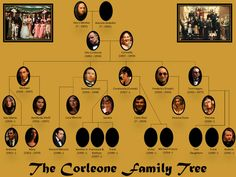 The Corleones family is very large and in the book it is sometimes hard to remamber every person. This is a tree of the Corleone family. On the top is Don Vito Corleone and under him are is sons and daughters. The last row of people is not important in  the book .