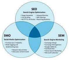Impact Of On Page #SEOServices in #NewportBeach