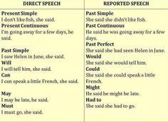 essay reported speech esl