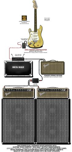A detailed gear diagram of Dick Dale's stage setup that traces the signal flow of the equipment in his 2000 guitar rig.
