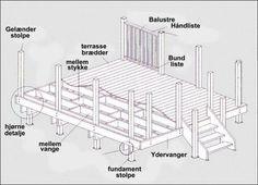 Her ses skitse af typiske dele der indgår i en terrasse konstruktion - vigtigt at tænke på om man evt. skal have håndlister/rækværk om terrasse så man får det med i grundkonstruktionen