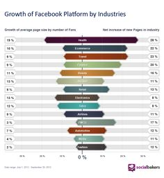 growth of Facebook Platform by Industries