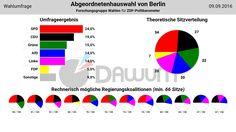 Wahlumfrage: Abgeordnetenhauswahl Berlin (#aghw) - Forschungsgruppe Wahlen - 09.09.2016