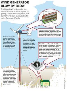 diy wind energy | DIY Green Energy Wind Turbine | Hack N Mod