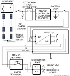 8f6e17d51ad2d8c03394c92b9f7650a1 off grid solar energy solar panel wiring diagram home improvement pinterest solar off grid solar power wiring diagrams at edmiracle.co