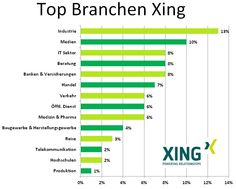 #XING Branchen Alters, Bar Chart, Medical, Things To Do