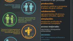 Aprendizaje Profundo - 3 Maneras de Promoverlo | Infografía