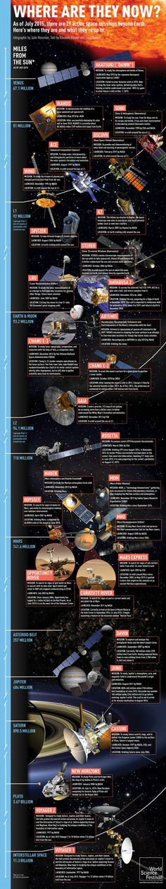 Humanity's 29 active space missions, in 1 helpful infographic - THE WEEK #Space, #Mission, #Science