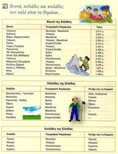 Από παλιότερο βιβλίο γεωγραφίας Ε' τάξης, μια πολύ καλή ομαδοποίηση των σημαντικότερων ελληνικών βουνών, πεδιάδων και κοιλάδων, που καλό είν... Greek Language, School Decorations, Child Love, Primary School, Children, Kids, Back To School, Classroom, Teacher