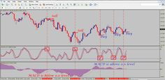 forex trading stochastic indicator