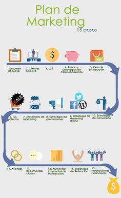 Los 15 pasos de un Plan de Marketing Online