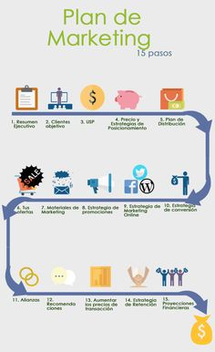 Los 15 pasos de un Plan de Marketing Online