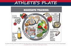 SANFORD Sports Nutrition Blog: How to Build The Perfect Athlete's Plate