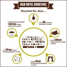Jetzt eröffnet: B&B Hotel #Konstanz - 82. B&B #Hotel in Deutschland