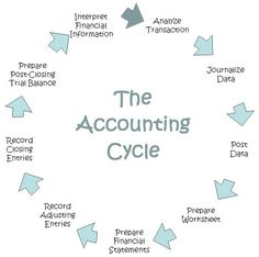 accounting cycle - Google Search