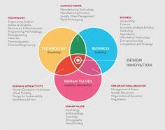 #design #thinking