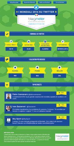 Infografica sull'andamento dei Mondiali 2014 su Twitter in lingua italiana. (01/07/2014)