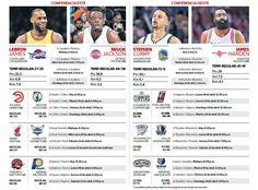 El cartel de favorito de los Golden State Warriors se sostiene en la precisión y habilidad de Stephen Curry y en su gran juego de equipo. Con el record de 73 victorias en la temporada regular, los californianos inician hoy un nuevo camino hacia otro anillo de la NBA en los playoffs, donde pondrán en juego todo su prestigio. April 16, 2016.