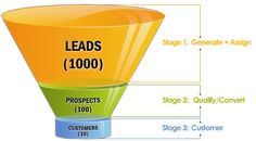 The Who, What, Where, and When's of Social Media Lead Generation #inbound