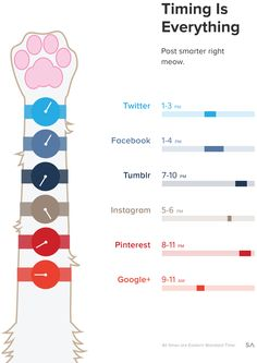 Infographic on the best times to post to social media  #thewisesage The Wise Sage