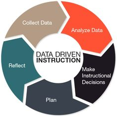 """Data driven instruction…"" is something we have been hearing for a long time.  But what does that really mean in the everyday life of a teacher and his/her classroom?  In this age of testing, it is often difficult to keep the notion of using data to make decisions about what is being taught."