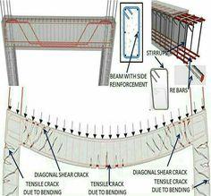 Struktur kolom beton
