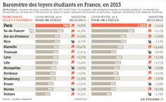 Le baromètre des loyers étudiants ville par ville en France