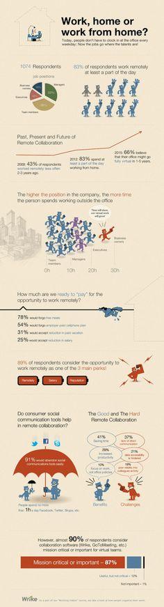 Teletrabajo #infografia #infographic | TICs y Formación