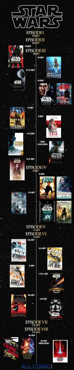 Welcome to the All-Comic.com Star Wars Canon Novel Timeline! Everything that is currently out, with a few books that are currently scheduled can be found below. This also includes the approximate date in the timeline that they take place. BBY = Before the