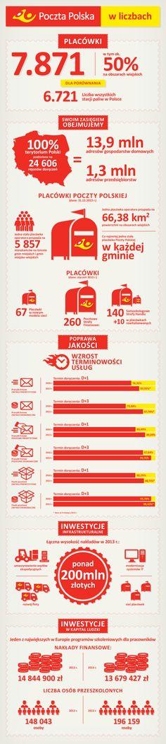 Poczta Polska w liczbach '2013