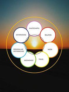 9 cirkels Wheel Of Life, Emotional Intelligence, You Working, New Job, Workshop, Management, Mindfulness, Pop, How To Plan