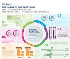 Source of Hire 2014 Infographic | SilkRoad Better than last year but seriously flawed in several ways. Still, reflects interesting contrasts with large firms.( If they were to focus on it as a small firm report)