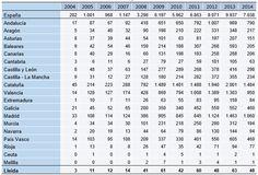 Evolución del nº de concursos de acreedores en España por CC.AA y Provincia de Lleida. Periodo 2004-2014.