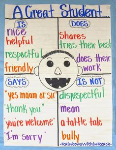"Visit Prompts Journal Writing in First Grade ""No David"" Anchor Chart: 'A Great Student' via RainbowsWithinReach""No David"" Anchor Chart: 'A Great Student' via RainbowsWithinReach Anchor Charts First Grade, Kindergarten Anchor Charts, Kindergarten Classroom, School Classroom, First Grade Rules, Class Rules, Numbers Kindergarten, Kindergarten Graduation, Kindergarten Activities"