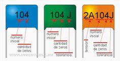 Teoría: CAPACITORES Tipos de capacitores (con fotos) y su codificación de valores