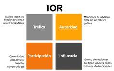 Marketing Online - JR Segura: Medición multichannel. Algunos ejemplos IOR