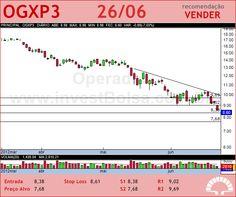OGX PETROLEO - OGXP3 - 26/06/2012 #OGXP3 #analises #bovespa